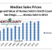Homes sold in North County San Diego in 2013 and the relationship of prices to age of homes.