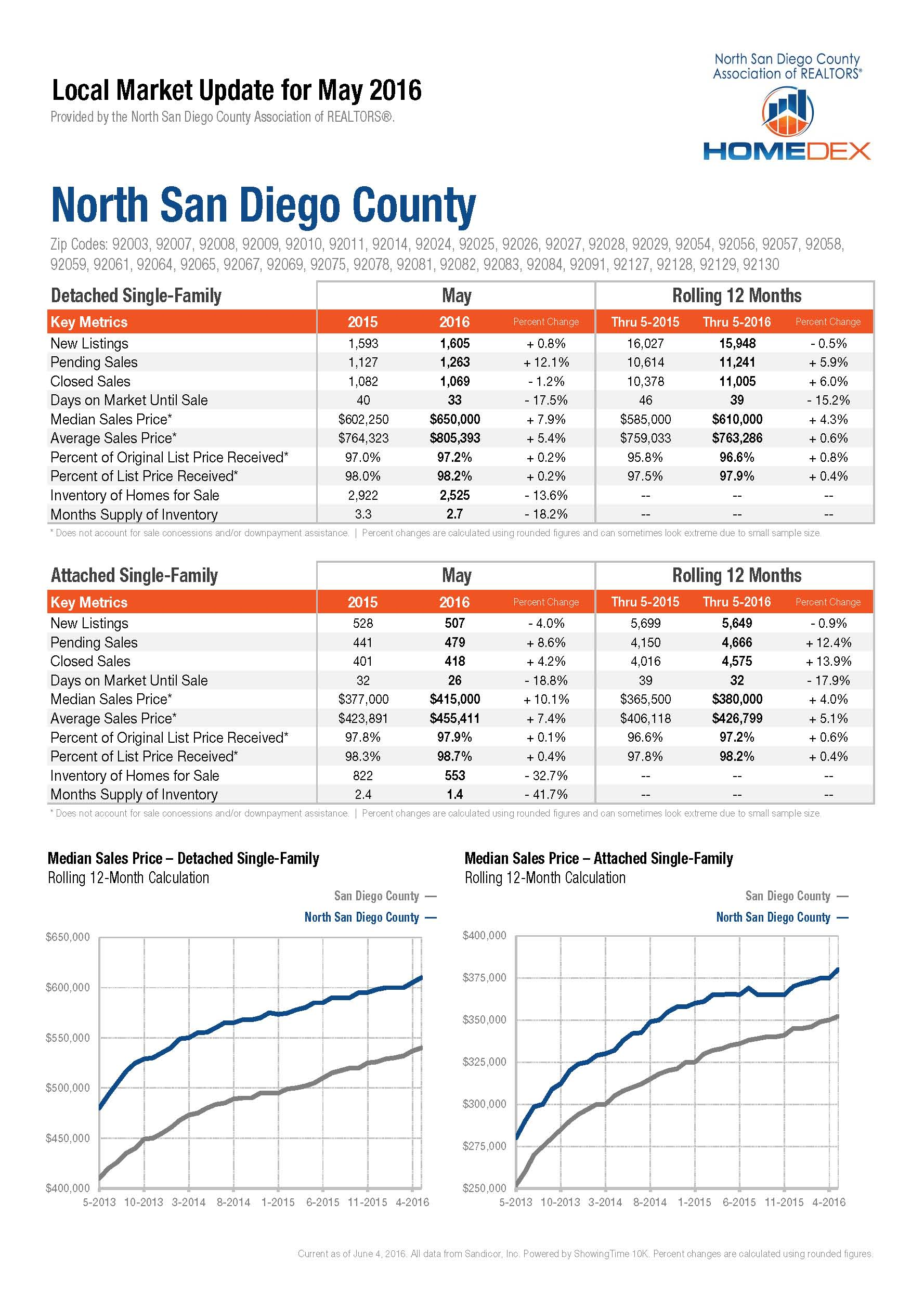 San Diego home prices and market report