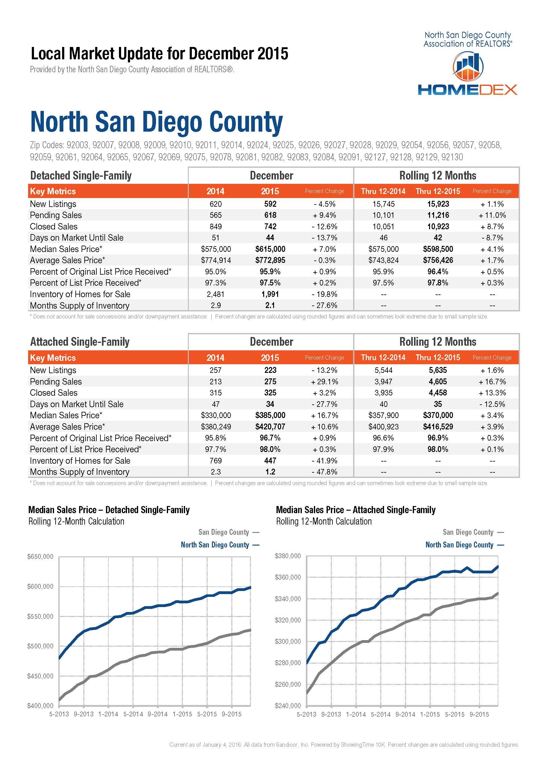 San Diego Home Prices North County