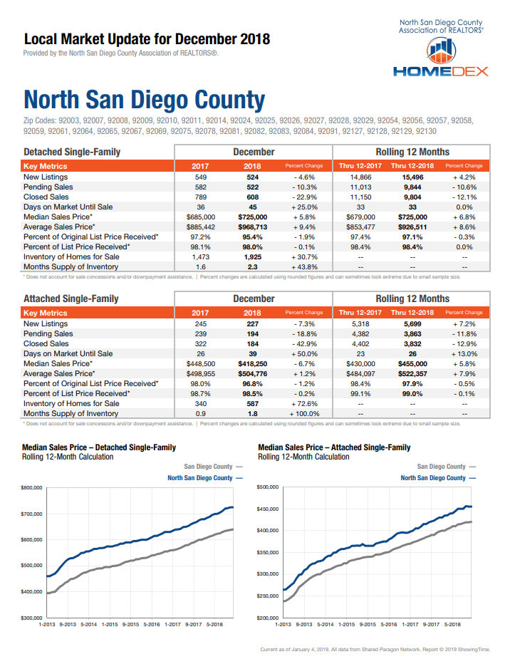 North County San Diego Real Estate Market Report 12-2018. Home prices